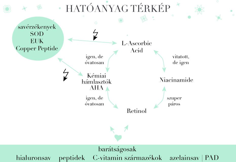 Hatóanyag kombinálás - Retinol, Niacinamide, Hámlasztó savak (AHA, BHA), C vitamin